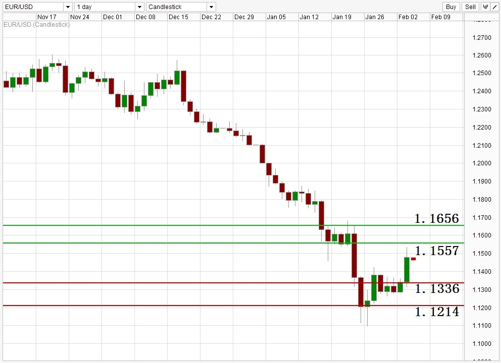 ACY 稀万国际 EURUSD Daily Support Resistance Level 150204.jpg