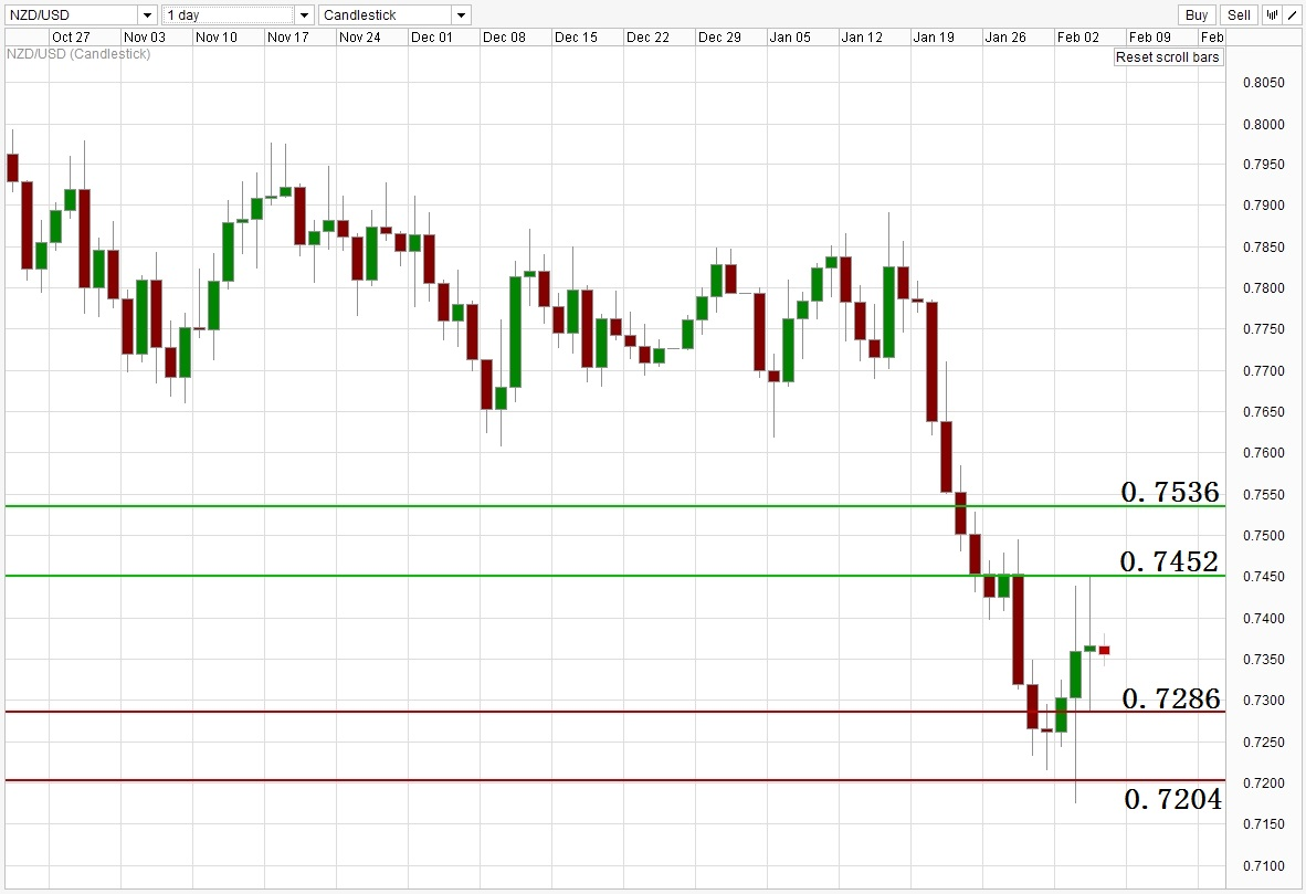 ACY 稀万国际 NZDUSD Daily Support Resistance Level 150205.jpg