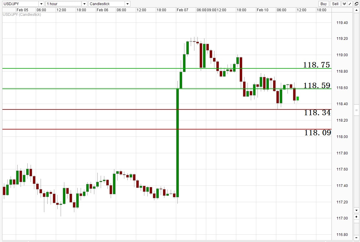 ACY 稀万国际 USDJPY H1 Support Resistance Level 150210.jpg