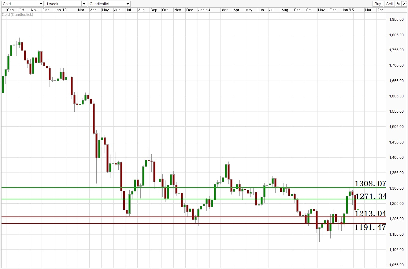 ACY 稀万国际 GOLD Weekly Support Resistance Level 150211.jpg