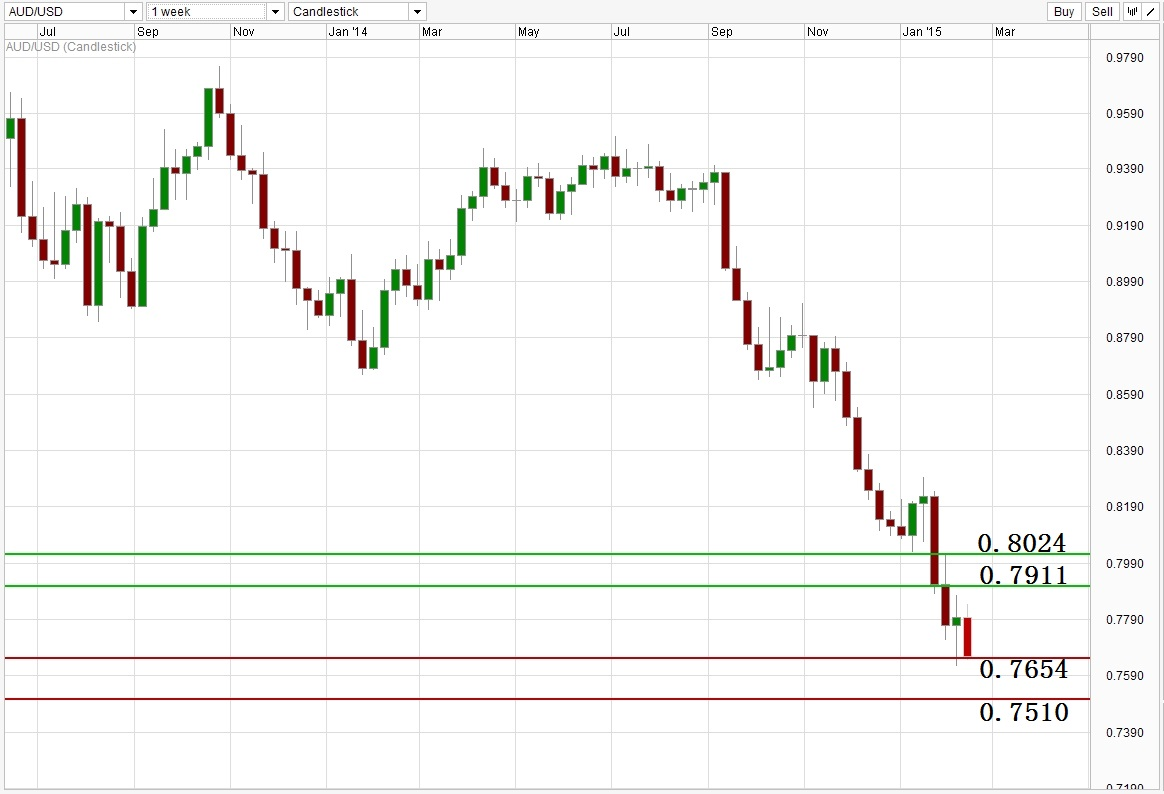 ACY 稀万国际 AUDUSD Weekly Support Resistance Level 150212.jpg