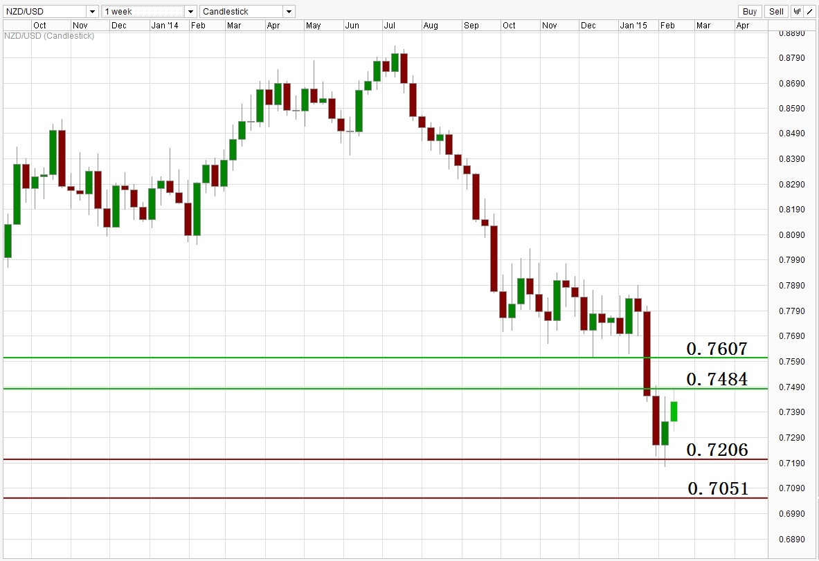 ACY 稀万国际 NZDUSD Weekly Support Resistance Level 150213.jpg