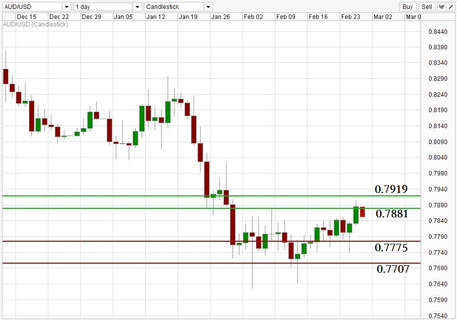 ACY 稀万国际 AUDUSD Weekly Support Resistance Level 150226.jpg