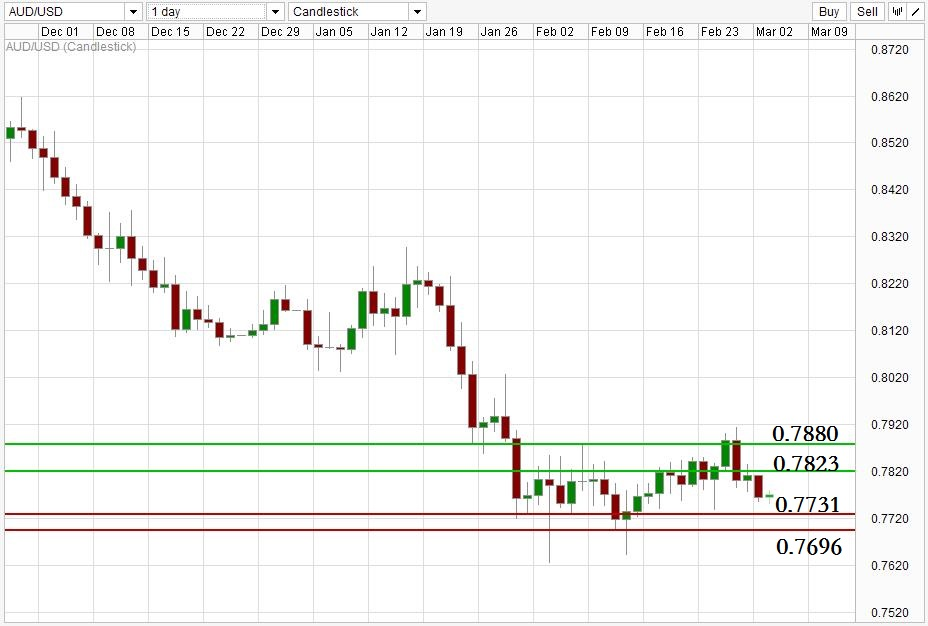 ACY 稀万国际 AUDUSD Daily Support Resistance Level 150303.jpg