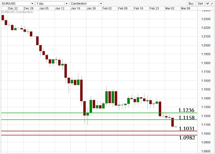 ACY 稀万国际 EURUSD Daily Support Resistance Level 150305.jpg